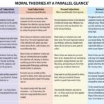 Basic Moral Theories Essentialized