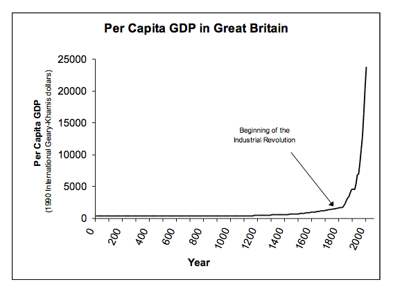 Per Capita GDP in Great Britain