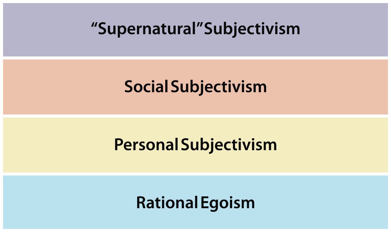 ethical theories chart They will apply the theory on their own questionnaire and learn how to improve   attention to the ethical and practical issues involved in using questionnaires   distributions, cross tables, mean, mode, median, pie charts, etc.