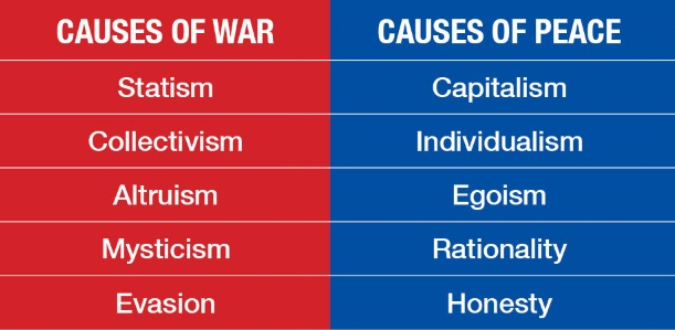 the causes of war and those of peace  the objective standard causesofwarandthoseofpeacechart