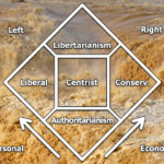 The Muddy Waters of the Nolan Chart